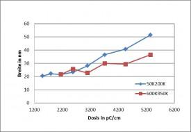 Ausbildung-Unterschnitt-vs-Bestrahlungsdosis