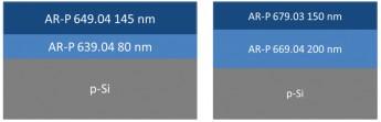 Schichtaufbau-Zweilagensystem