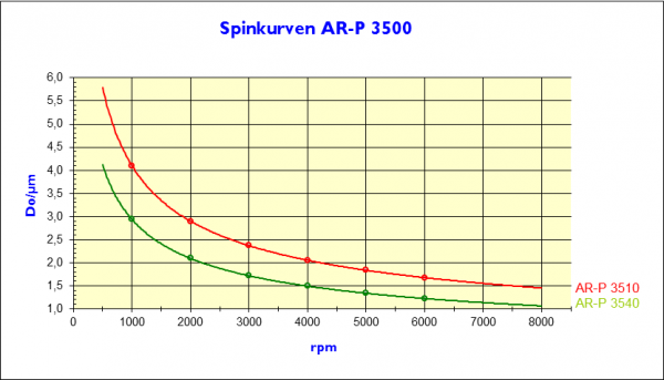 Beschichten_AR-P3500