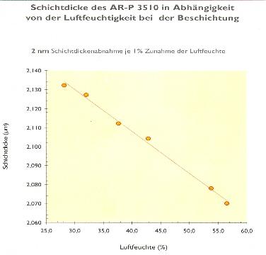 Schicht_vs_Luftfeuchte_AR-P3500