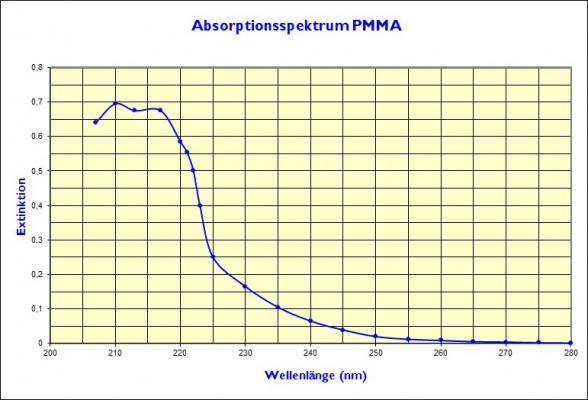 UV-Strukturierung