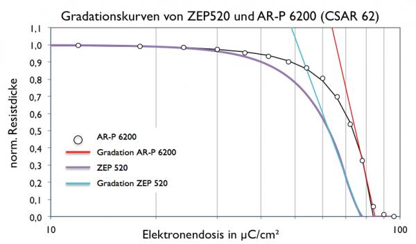17_Gradationskurve_ZEP520_CSAR62