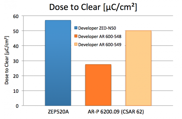 24_Dose-to-clear_ZEP_CSAR62_3Balken