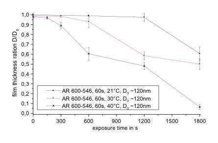 Einfluss-Temperatur-CSAR62