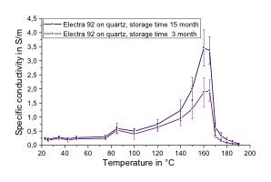 Leitfähigkeit_Temperatur_Elcetra92