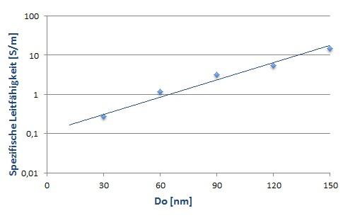AR-PC5090_Leitfaehigkeit
