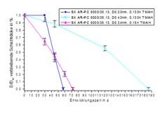 Entwicklungskurven2-SXAR-PC5000-35-12-TMAH-Entwickler