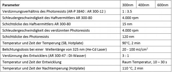 Prozessparameter_Laser-Interferenz-Lithographie_mit-positiv-Resist-AR-P3840