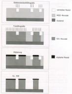 TSI-Prozessschema
