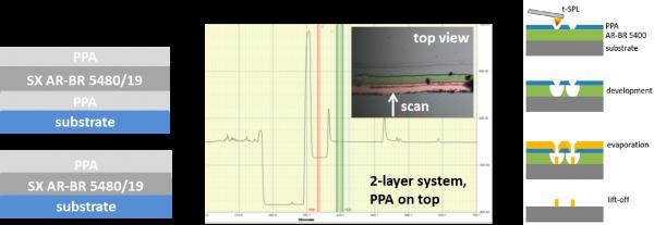 Mehrlagensystem-mit-PPA.jpg